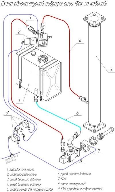 Гидравлическая система трактор т-25 и ее ремонт.